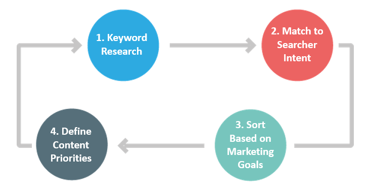 Keyword Research In 2016